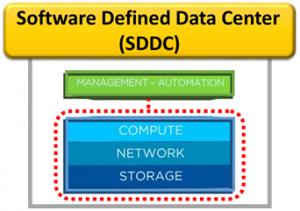 مجازی سازی SDDC