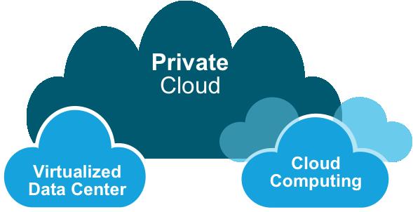 ابر خصوصی در رایانش ابری