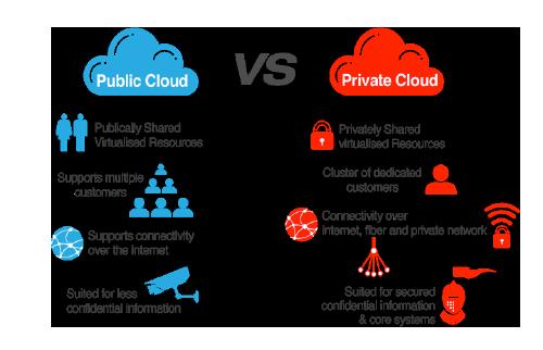 ابر خصوصی و ابر عمومی