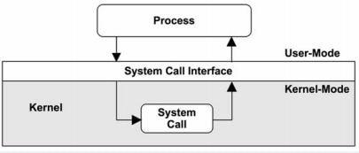 ساخت System Call