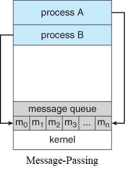 مدل پیاده سازی Message Passing IPS