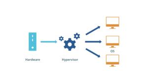 مقاله معماری Hypervisor