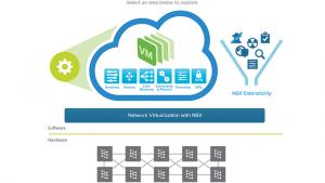 مدیریت استقرار شبکه های مجازی
