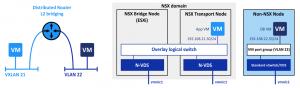 NSX-v control VM