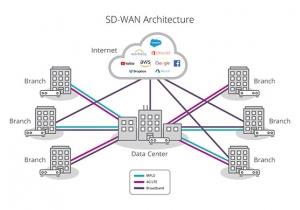 معماری SD-WAN