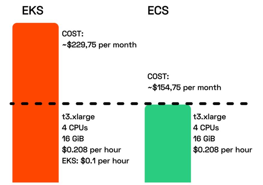 مقایسۀ مثال هزینه EKS با ECS
