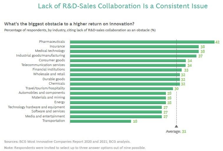 همکاری بازاریابی و فروش