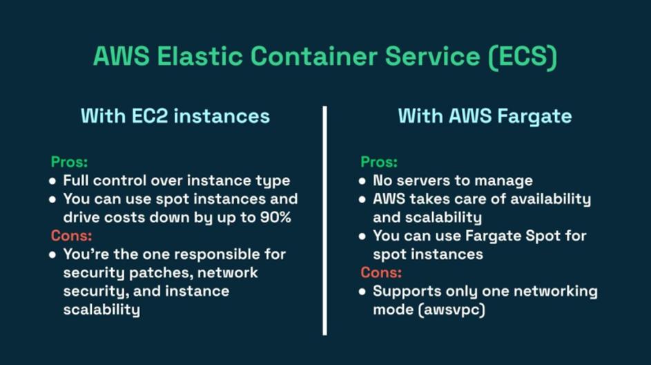 مقایسه ECS + AWS Fargate